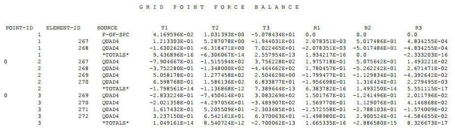 3. gridpoint force
