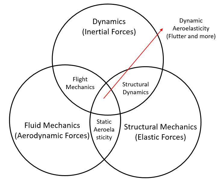 an introduction to aeroelasticity