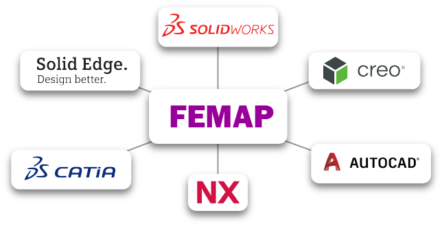 CAD programs that Femap can import from